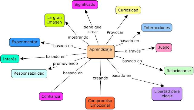 http://1.bp.blogspot.com/-424bfvVzASA/UZfQxXLkuoI/AAAAAAAAMpM/hiL1hmuWWyQ/s1600/la+brujula+del+aprendizaje.jpg
