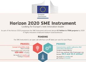EASME - Agencia Europea