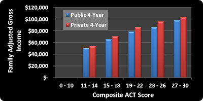ACT Score, Family, Income, public, private
