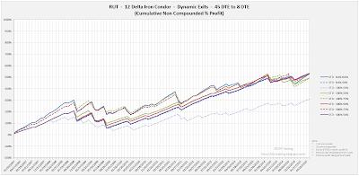 Iron Condor Equity Curves RUT 45 DTE 12 Delta Risk:Reward Exits