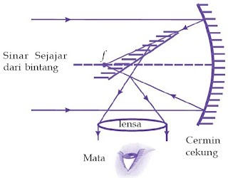 Pembentukan bayangan pada teropong pantul.