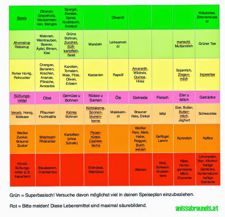 Eisengehalt Lebensmittel Tabelle Pdf - Carterdigital.club