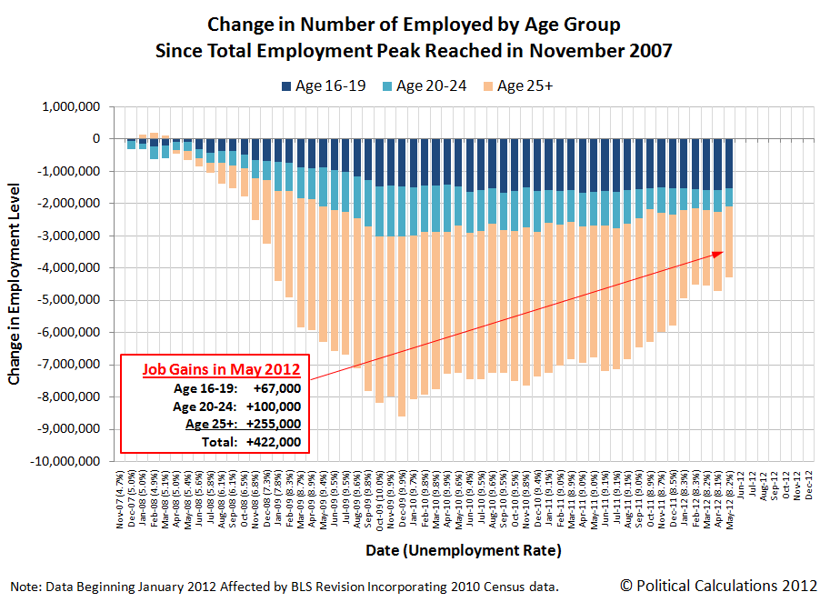 Change in Number of Employed by Age Group Since Total Employment Peak Reached in November 2007, Thru May 2012