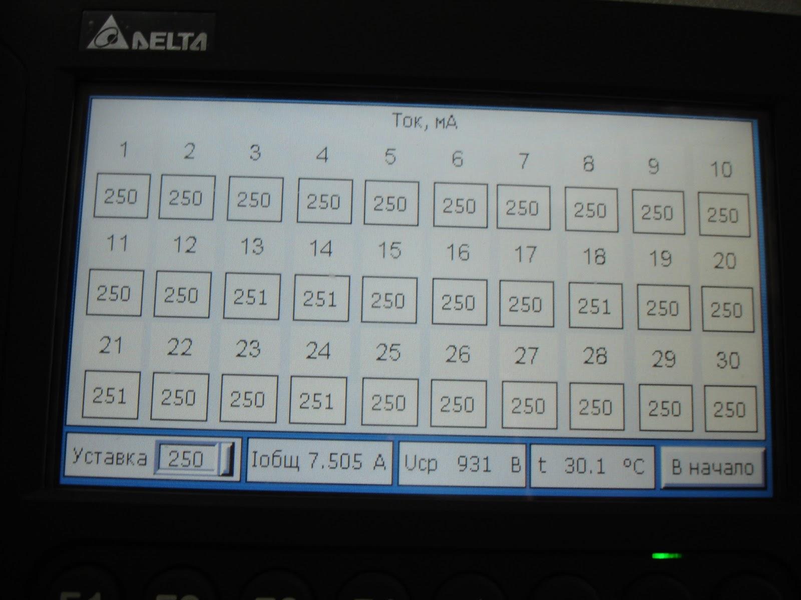 Экран индикации тока в каждом канале