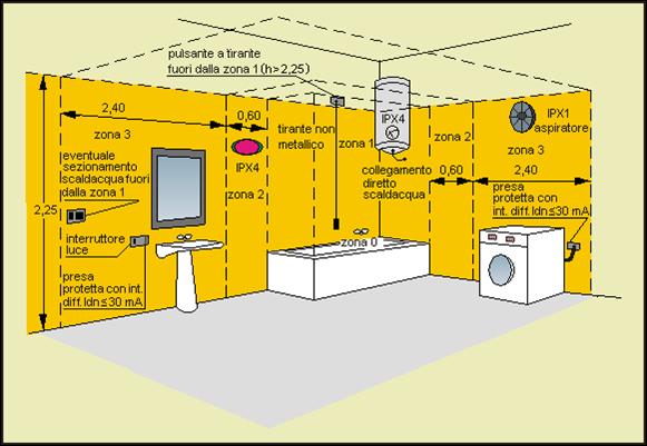 Impianto elettrico di un appartamento medio distribuzione dell 39 impianto e dei componenti - Impianto bagno schema ...