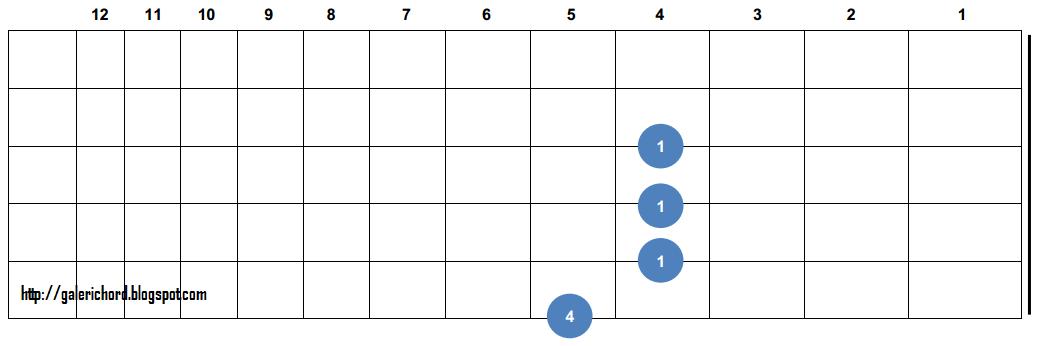 Guitar guitar chords b7 : B7 Chord Guitar Finger Position Easy | Galeri Info