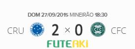 O placar de Cruzeiro 2x0 Coritiba pela 28ª rodada do Brasileirão 2015