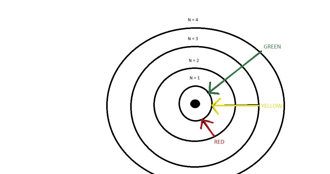 Bohr Diagram For Oh Diy Wiring Diagrams