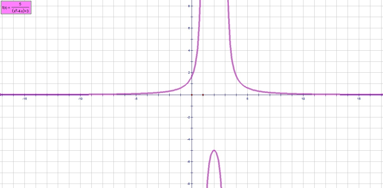 have fun learning advanced functions: reciprocal of quadratic function