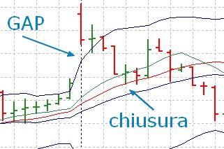 Gap nel trading: cos'è e come operare 1