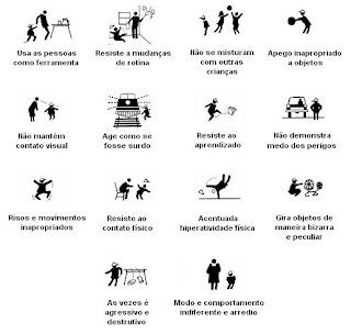 Autismo -  Características - Esquema Corporal Exercícios