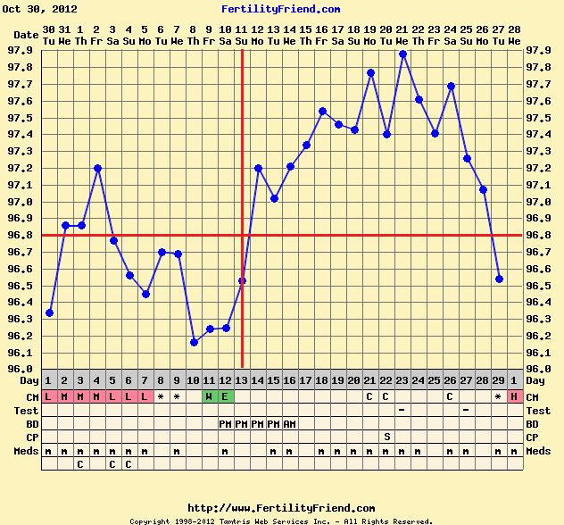 No Ovulation On 50Mg Clomid