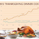 Cost of Thanksgiving Dinner Rises Slightly In 2015
