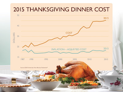 Cost of Thanksgiving Dinner Historical Chart