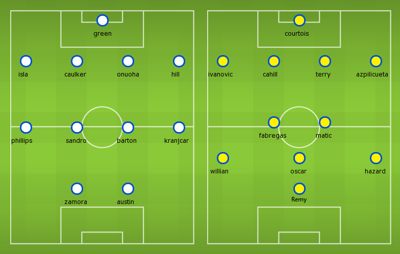 Possible Line-ups QPR vs Chelsea