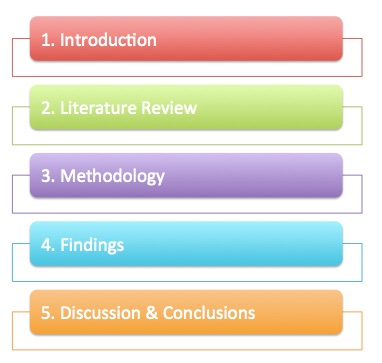 what are the five chapters in a dissertation Thesis chapter 4 & 5 - scribd with the results ← thesis dissertation chaptersfive chapter thesis custom five chapter thesesthesis chapter 1-5.