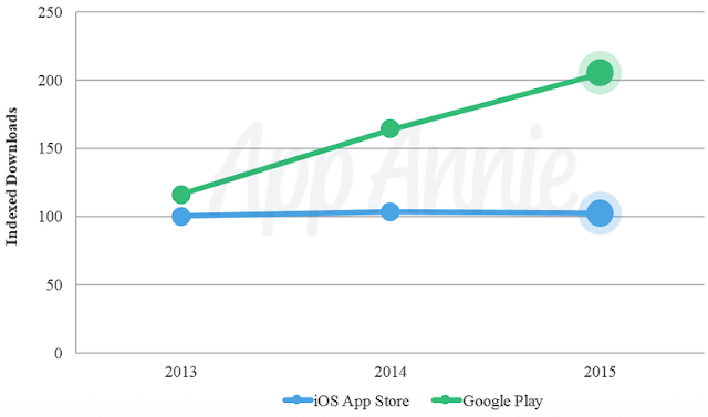 ios app Vs google play