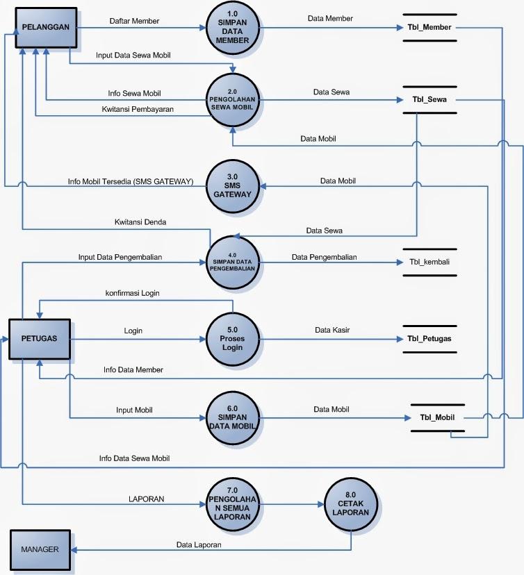 Andiansyah tugas erd dan dfd rental mobil diagram konteks rental mobil 2 level 0 ccuart Choice Image