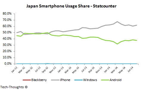 Japan Smartphone Usage Share
