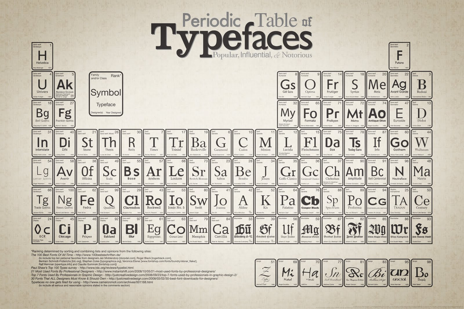 Invented periodic table choice image periodic table images design is good for what periodic table of typefaces i thought it was really funny since gamestrikefo Images