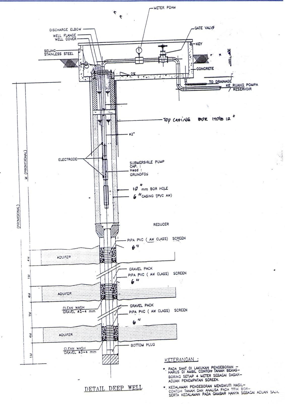 pump water well diagram