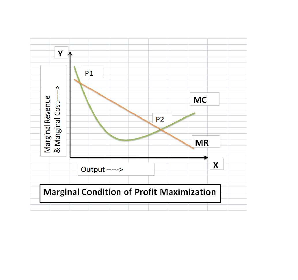 marginal profit Functions and models some online resources for this topic function evaluator and grapher excel grapher (downloadable excel workbook)for the excel grapher to work.