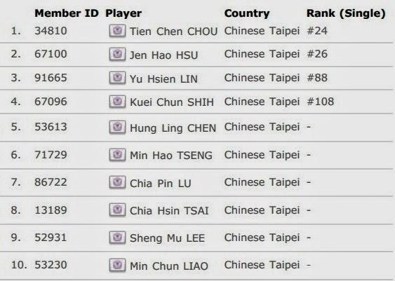 Daftar Skuad Tim Inti China Taipe Thomas Cup 2014