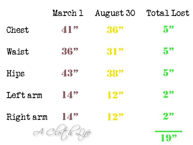 Shaklee 180™ 6 month measurements