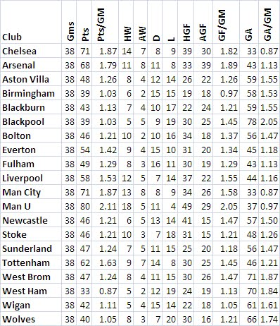 Final EPL 2010-11 Team Stats June 15, 2011 (Short Version)