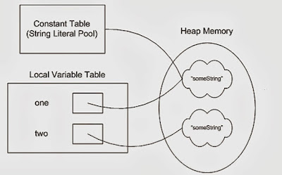Why String is Immutable or Final in Java