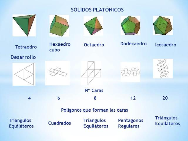 EDUCAR ES ARTE Y BELLEZA: Geometria sagrada