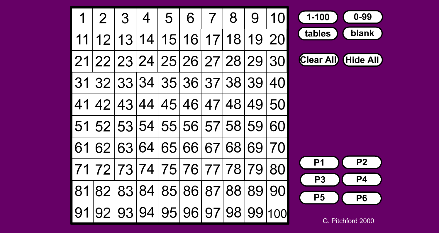 Median ict choices for Multiplication table to 99