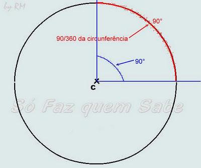 Ângulo de 90°, determinado por 90 arcos de 1° da circunferência