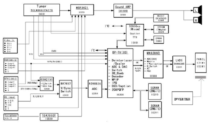 Hình 21 - Sơ đồ khối của Tivi LCD Samsung NK17N