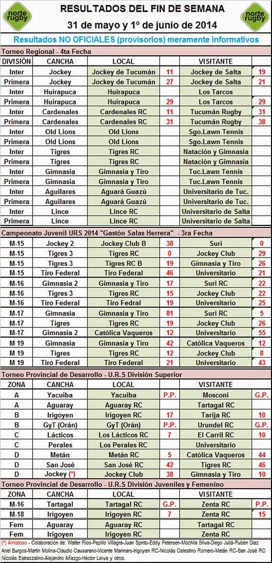 Todos los resultados de la jornada - Norte Rugby