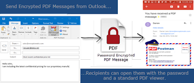 Grahpic shows how to send an encrypted email messages using PDF encryption.