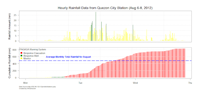 Rainfall Amount Flooding Quezon City Philippines