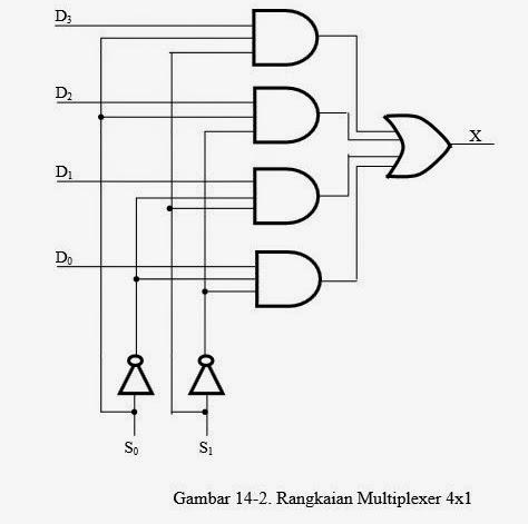 rangkaian logika dasar