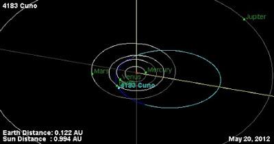 asteroide 4183 Cuno