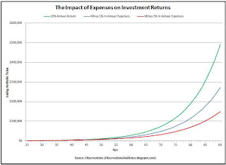 Graph shows costs reduce ROI of stock investments