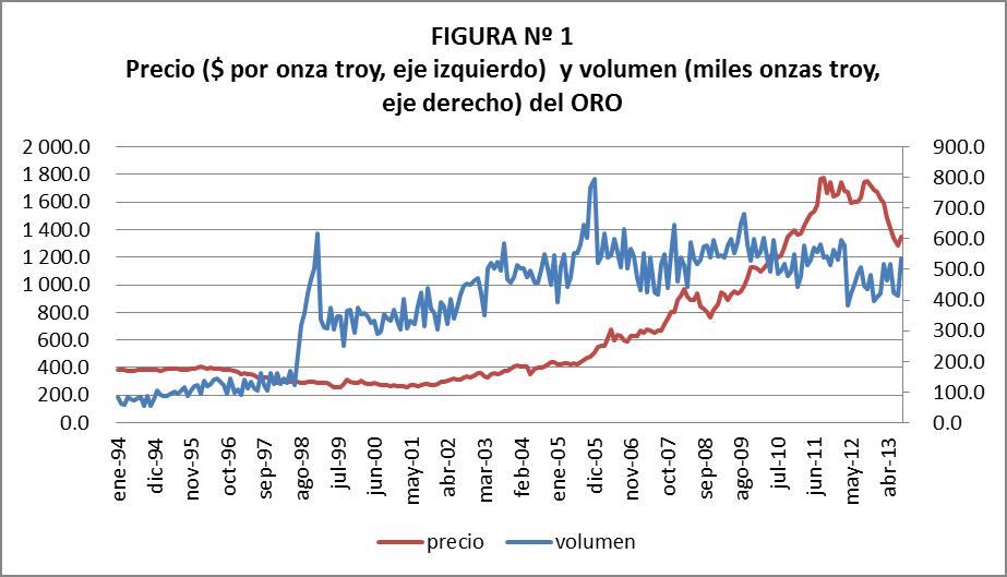 precio del oro aumenta más que el volumen de exportación