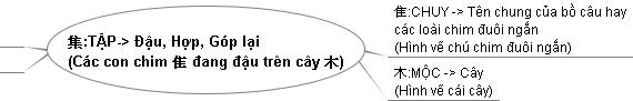 Ý nghĩa của chữ Tập