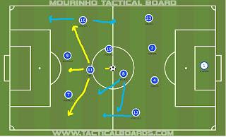 Gráfico Real Madrid en ataque