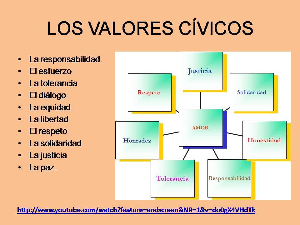 BLOG EDUTEKA VILMER: LOS VALORES C�VICOS