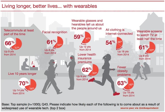Living longer better lives with wearables #smarthome #smartcity