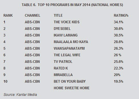 Top 10 programs (ABS-CBN vs GMA) May 2014