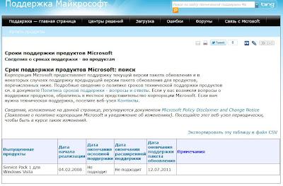 Поддержка Microsoft Windows Vista SP1 прекращена