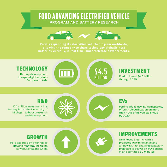 Ford Will Invest $4.5 Billion in Electrified Vehicle and Customer Experience Solutions