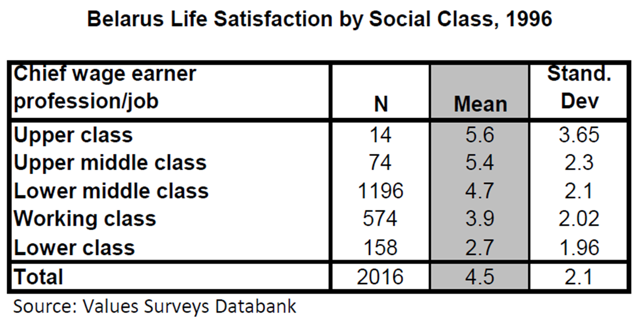 the impact of social class and Social class affects education because the people who are in lower social statuses are not able to afford a premier education, the necessary tools to complement a public education, or continuing.