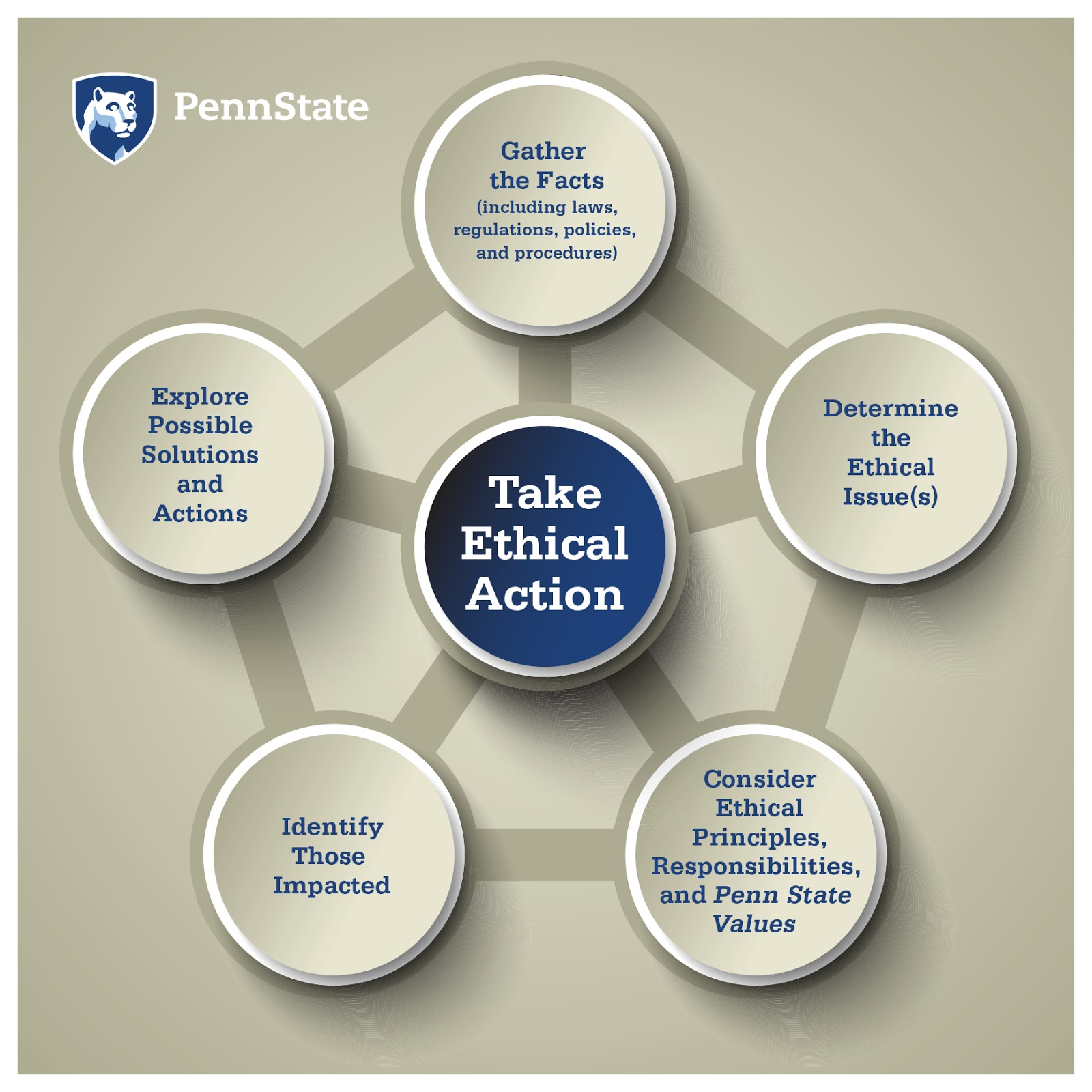 penn state ethical issues 2018-1-1  statisticians at penn state are guided by two examples of ethical thinking that will be examined in greater depth the penn state principles the american statistical association ethical.